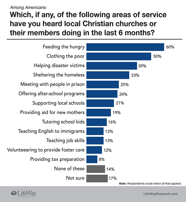 Which, if any, of the following areas of service have you heard local Christian churches or their members doing in the last 6 months? Graphic courtesy of LifeWay Research