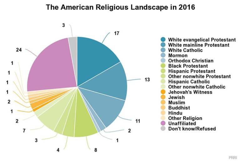 web CHART 1 The American Religious Landscape 771x514