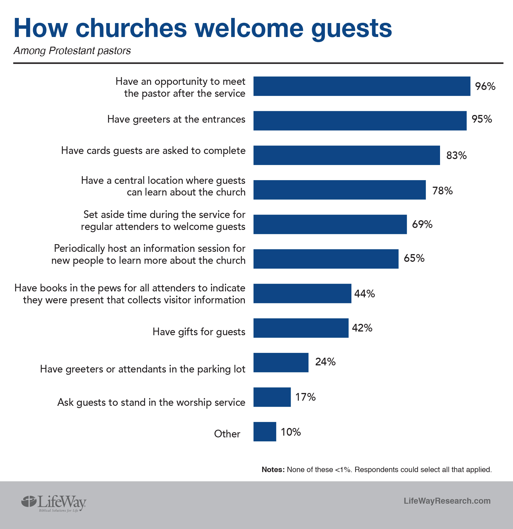 BP How churches welcome guests