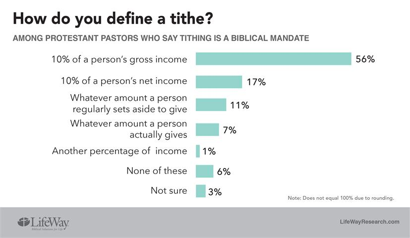 BP Define tithe