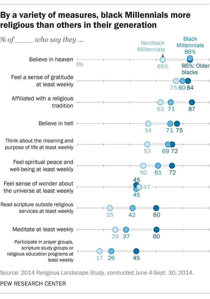 By a variety of measures, black millennials are more religious than others in their generation. Graphic courtesy of Pew Research Center