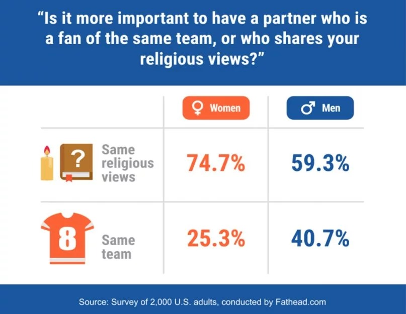 """Is it more important to have a partner who is a fan of the same team, or who shares your religious views?"" Graphic courtesy of Fathead.com"