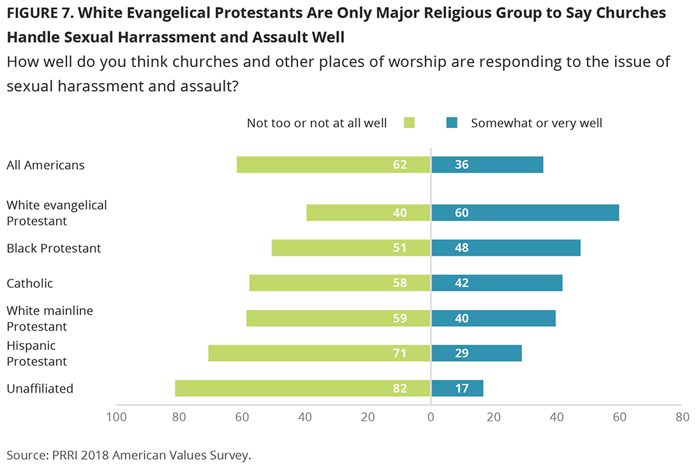 """White Evangelical Protestants Are Only Major Religous Group to Say Churches Handle Sexual Harrassment and Assault Well."" Graphic courtesy of PRRI"