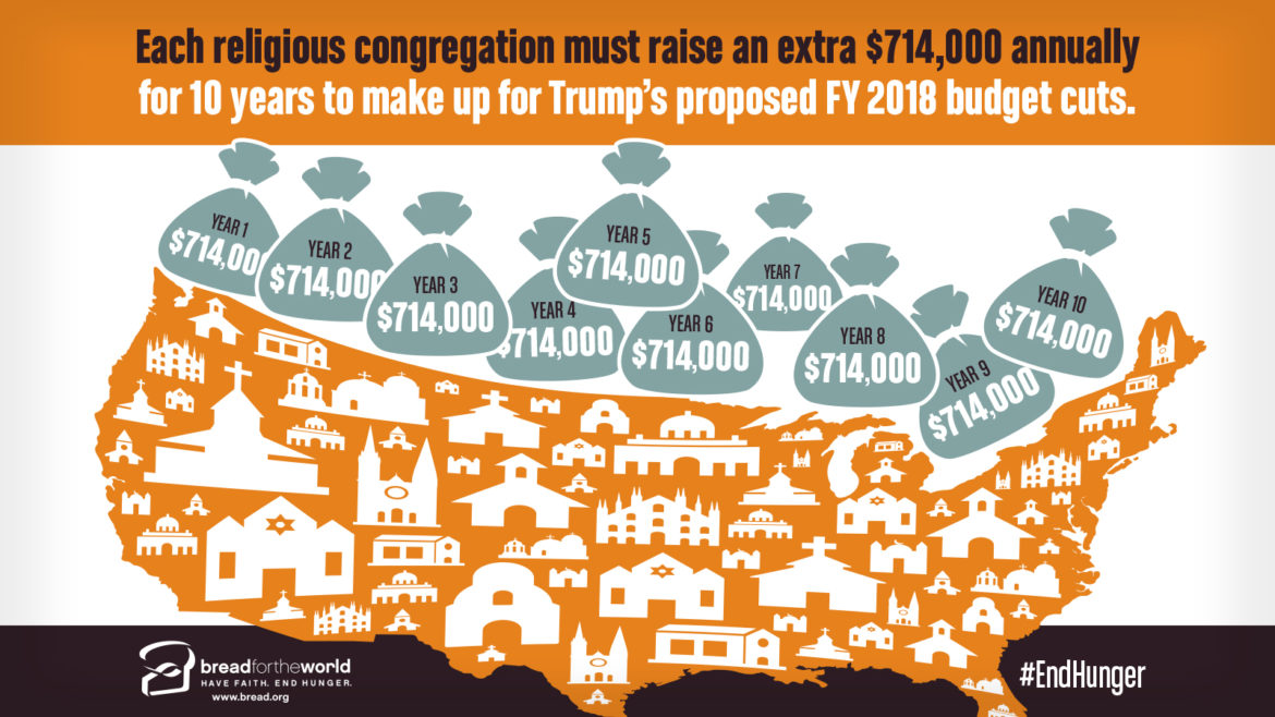 Bread for the World, a bipartisan organization mobilizing Christians to urge their lawmakers to end hunger at home and abroad, have figured every religious congregation in the U.S. would have to raise an additional $714,000 every year for the next 10 years to offset the budget cuts in President Trump's proposed 2018 budget. Infographic courtesy of Bread for the World