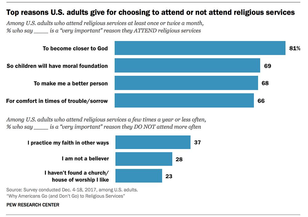 Top reasons U.S. adults give for choosing to attend or not attend religious services. Graphic courtesy Pew Research Center