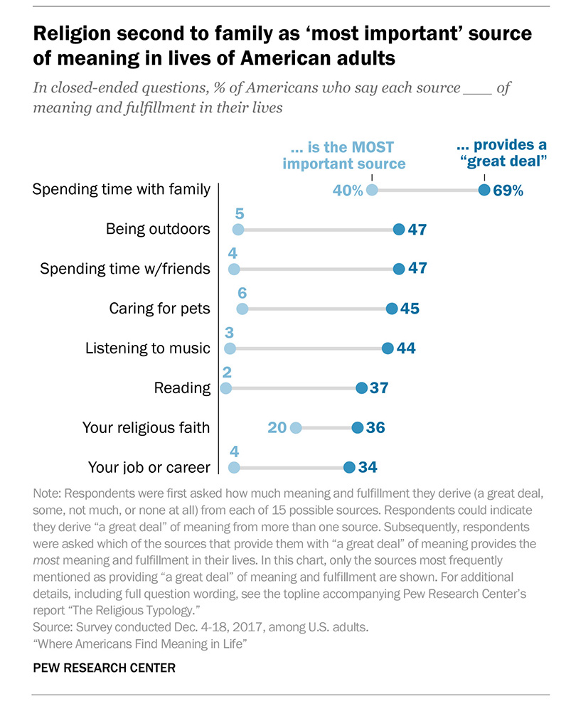 """Religion second to family as 'most important' source of meaning in lives of American adults"" Graphic courtesy of Pew Research Center"
