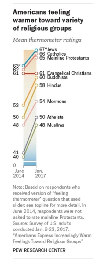 """""""Americans feeling warmer toward variety of religious groups."""" Graphic courtesy of Pew Research Center"""
