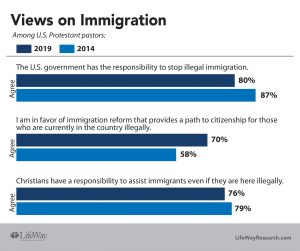 Patr immigration survey results