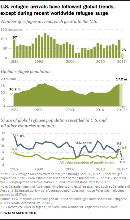 refugee arrival graph
