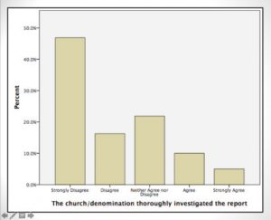church investigation graphic