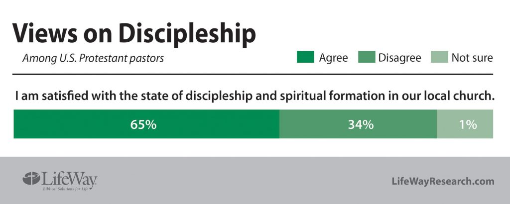 discipleship satisfaction question
