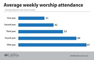 Average weekly worship attendance