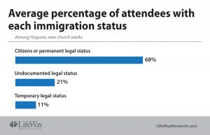 Average percentage of attendance - immigration status