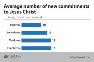 Average number of new commitments
