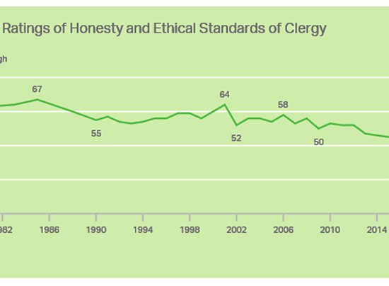 rating for clergy graphic