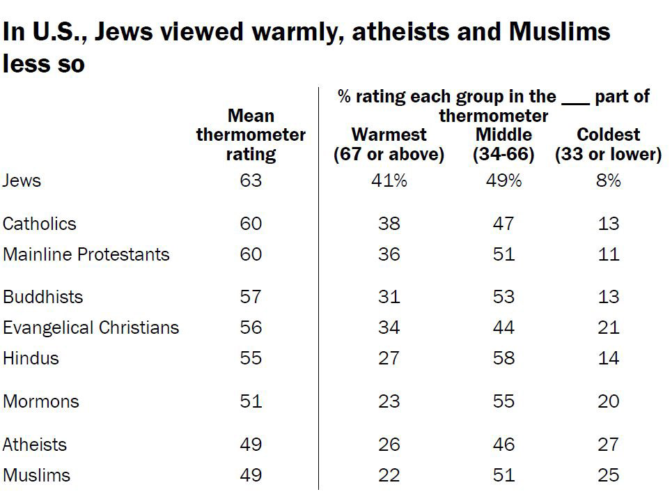 n U.S., Jews viewed warmly, atheists and Muslims less so