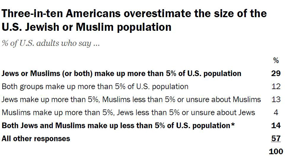 3 in 10 Americans overestimate