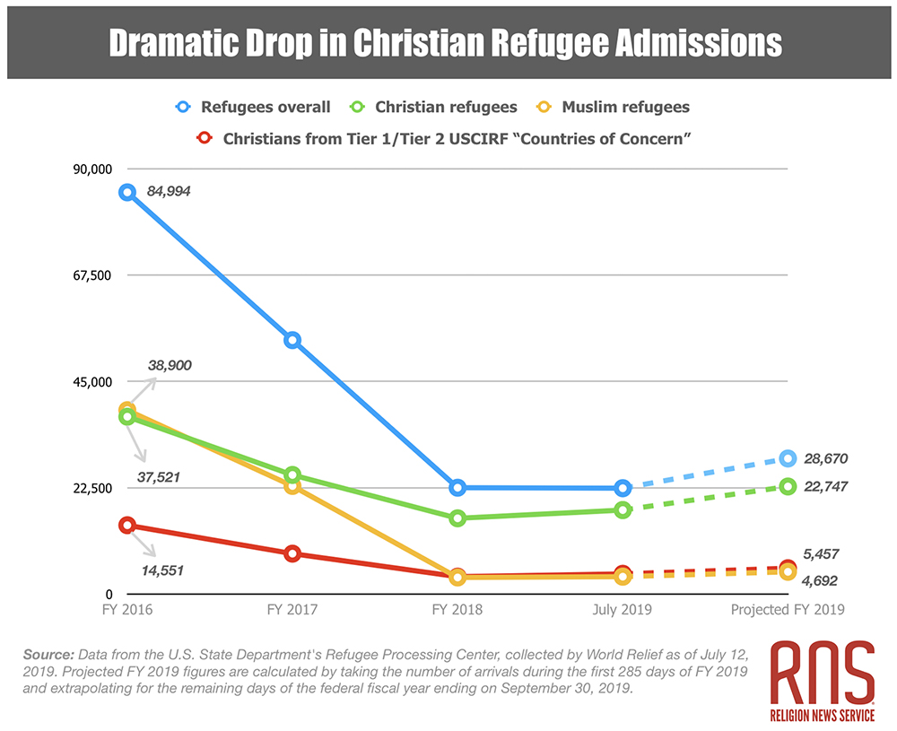 Graph - Dramatic drop in Christian refugee admissions