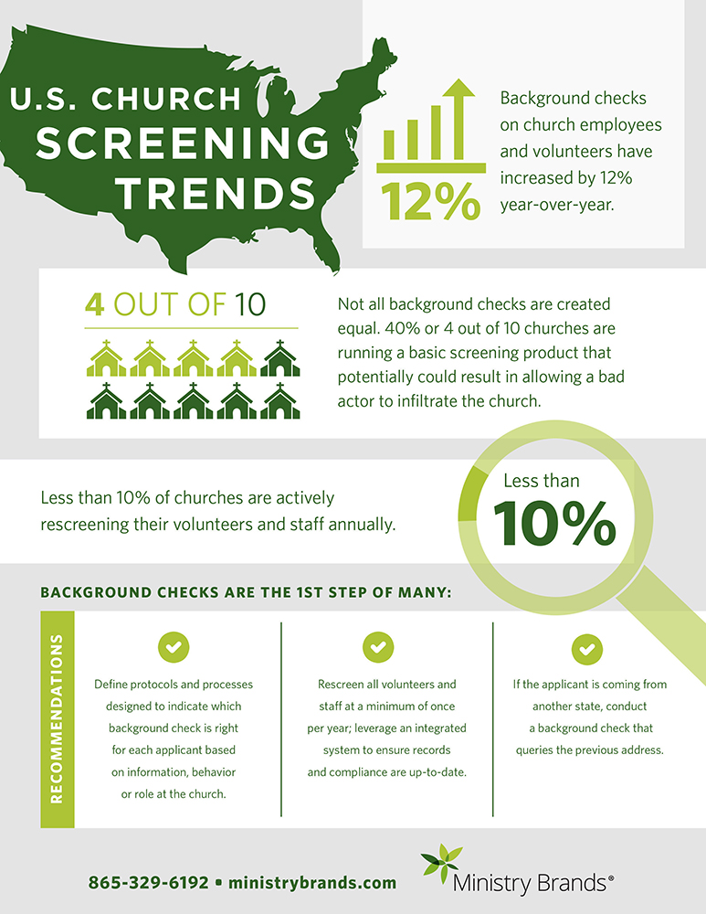 Screening trends