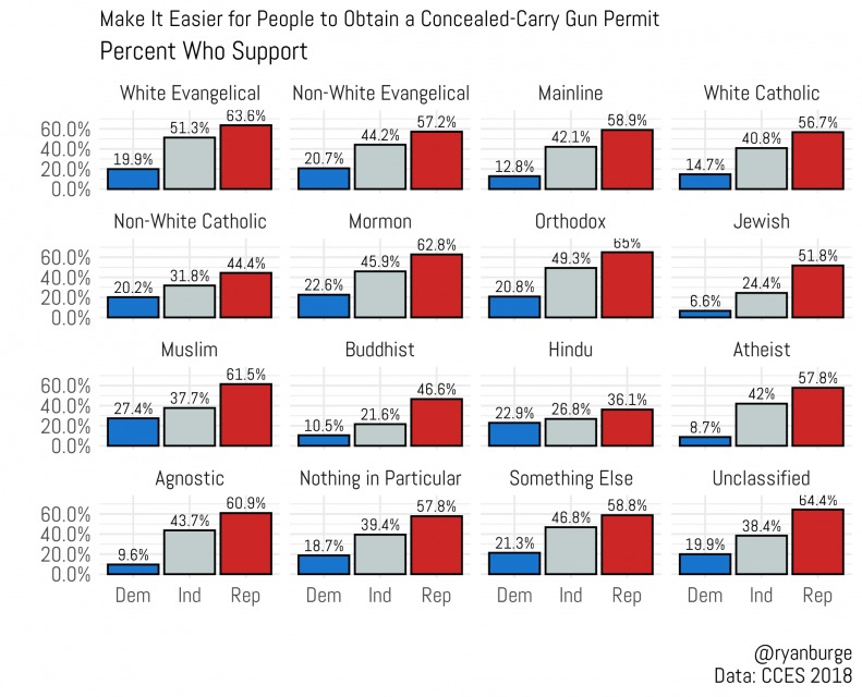 Make it easier to obtain a conceal-carry gun permit by party and religion