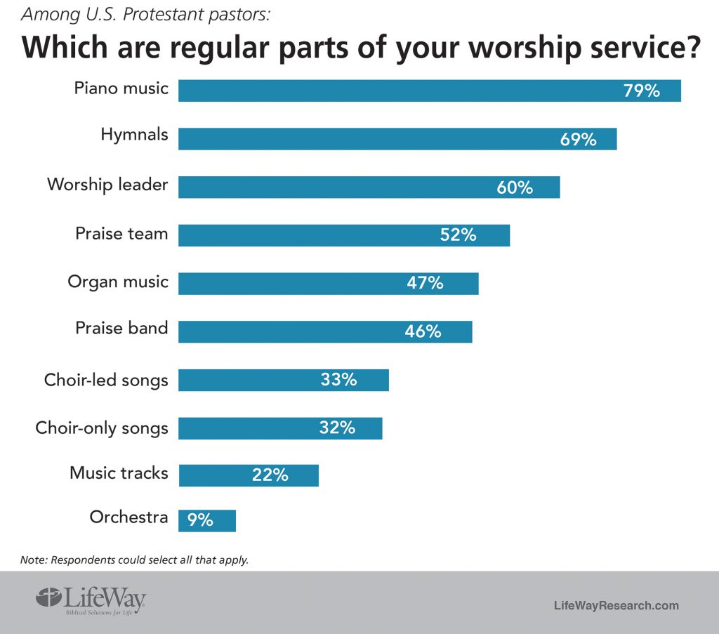 """""""Which are regular parts of your worship service?"""""""