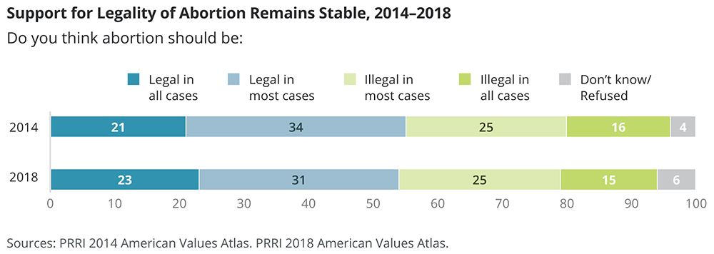 Support for Legality of Abortion Remains Stable