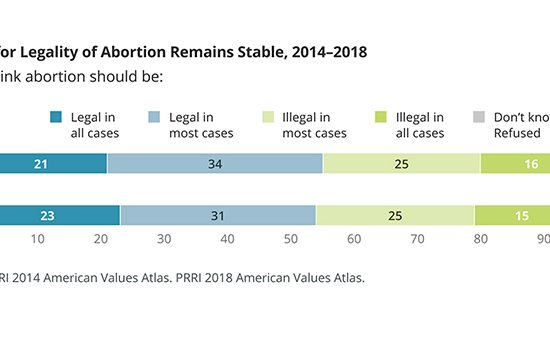Support for Legality of Abortion Remains Stable, 2014-2018