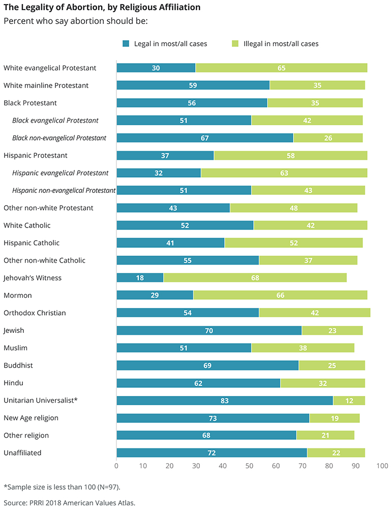 The Legality of Abortion, by Religious Affiliation
