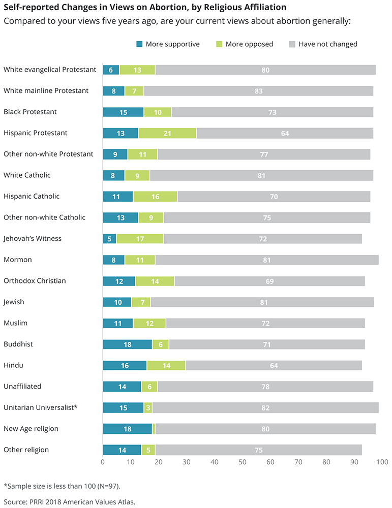 Self-reported Changes in Views on Abortion, by Religious Affiliation