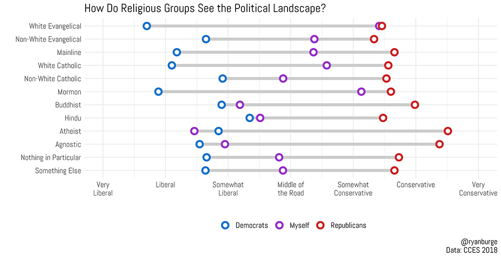 How Do Religious Groups See the Political Landscape?