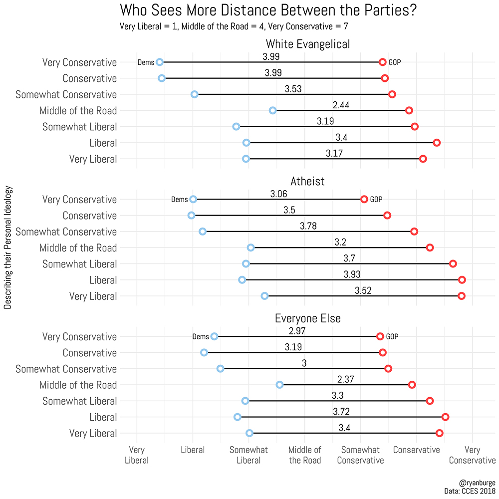 Who Sees More Distance Between the Parties