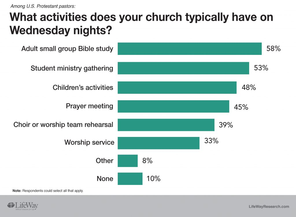 What activities does your church typically have on Wednesday night?