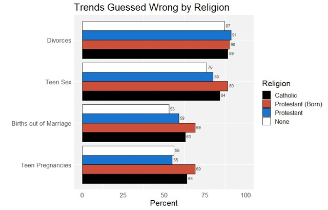 Trends guessed wrong by religion