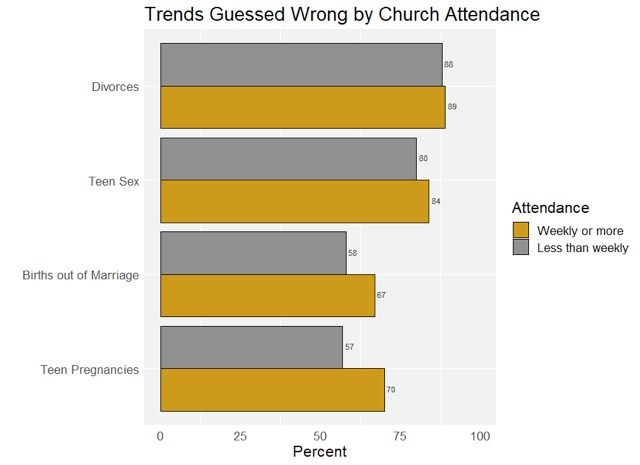 Trends guessed wrong by church attendance
