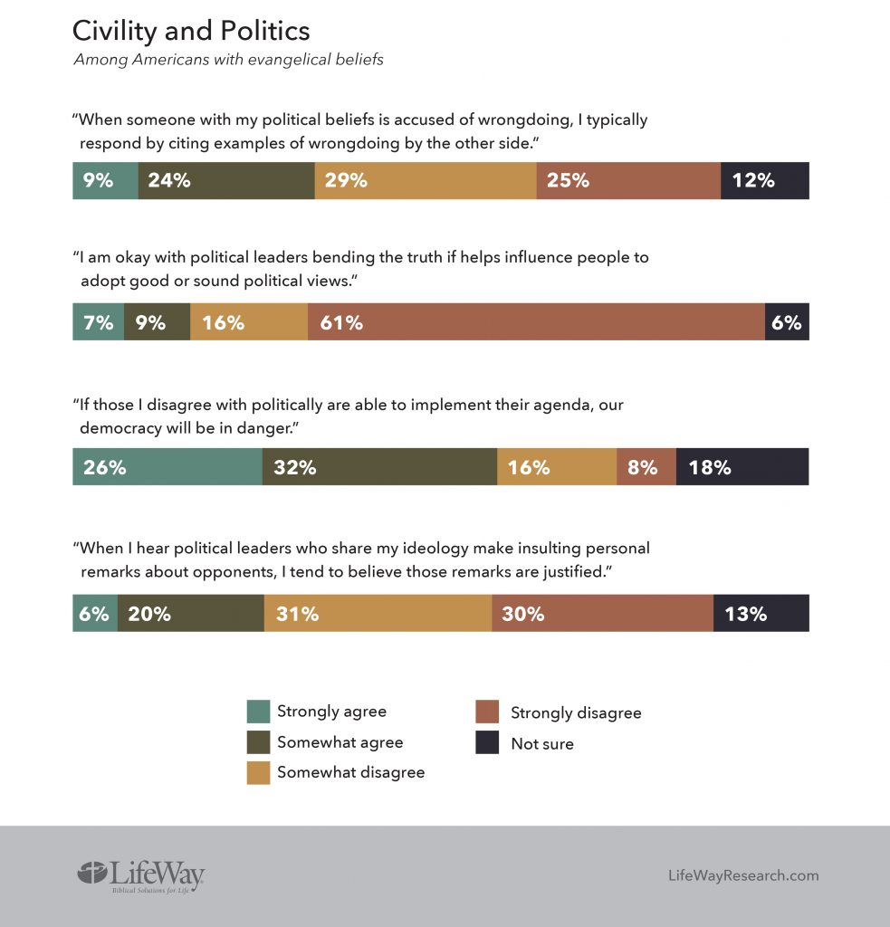 Civility and politics graphic