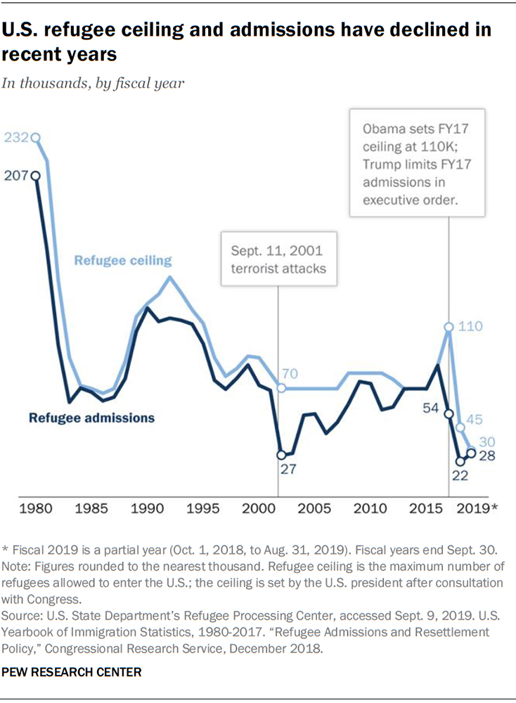 U.S. refugee ceiling and admissions have declined