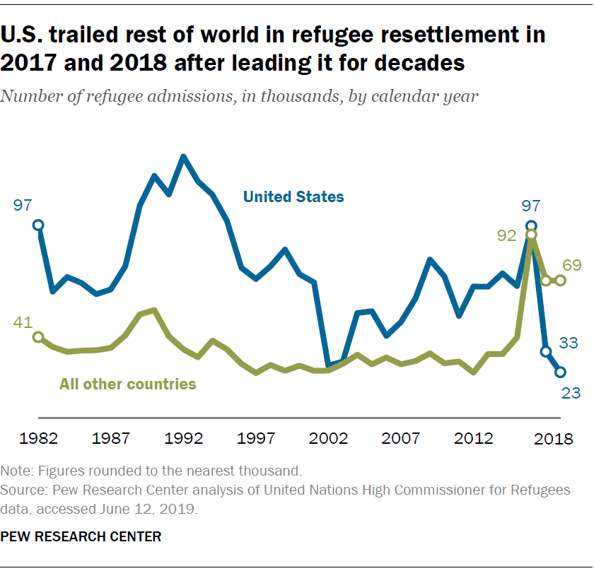 U.S. trailed rest of world in refugee resettlement in 2017 and 2018