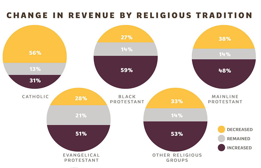 """Change in revenue by religious tradition"""