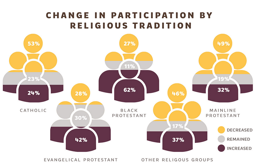 """Change in participation by religious tradition"""