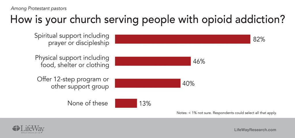 How is your church helping with opioids