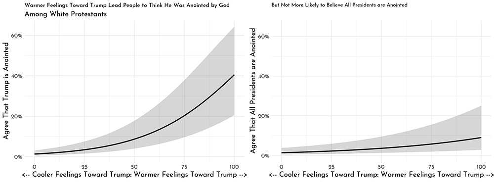 """Warmer feelings toward Trump lead people to think he was annointed by God, but not more likely to believe all presidents are anointed"""