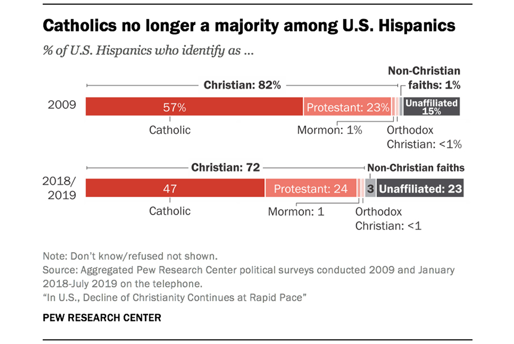 """Catholics no longer a majority among U.S. Hispanics"" graphic"