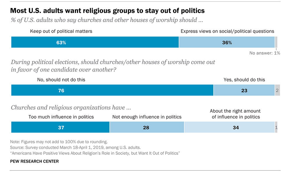 """Most U.S. adults want religious groups to stay out of politics"""