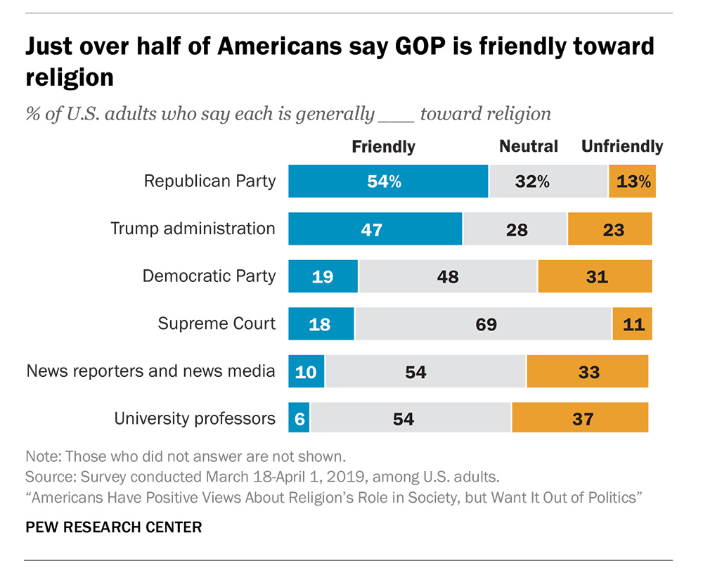 """Just over half of Americans say GOP is friendly toward religion"""