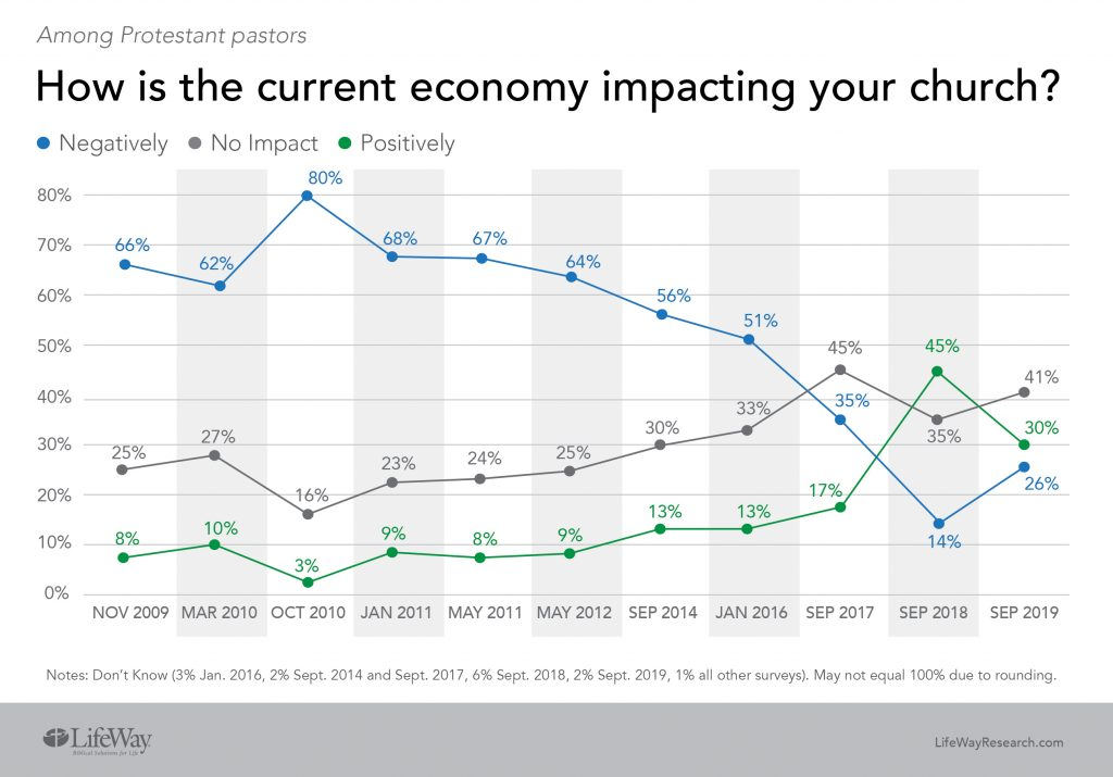 How is the current economy impacting your church