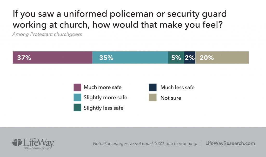 Does policeman / security guard make you feel safer