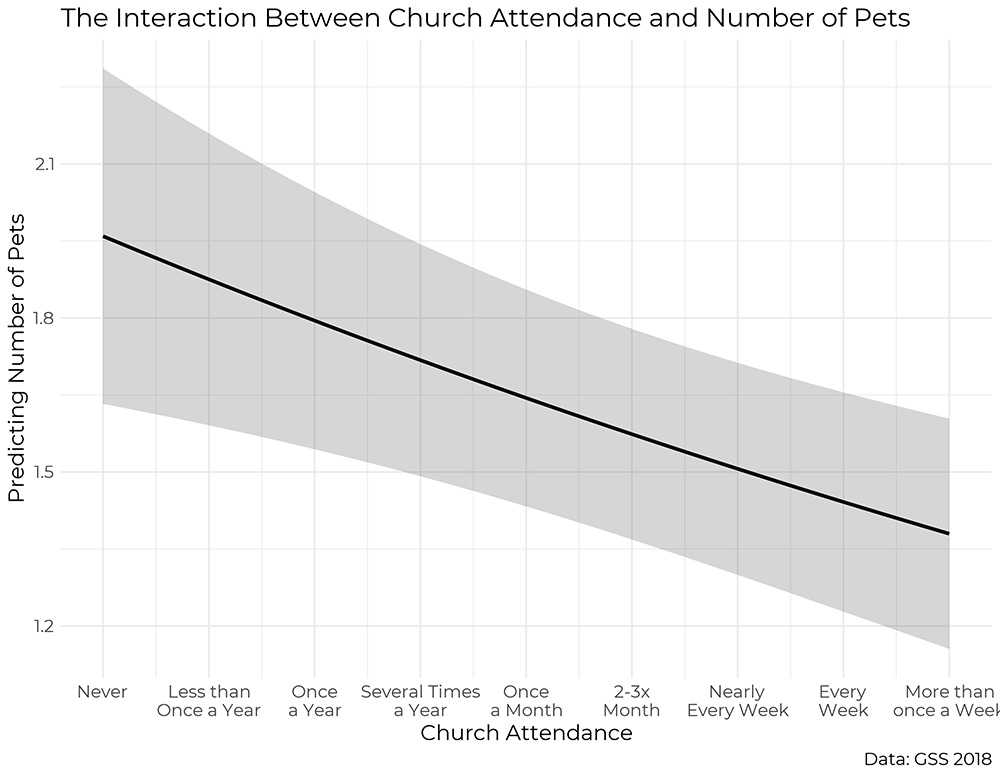 """The Interaction Between Church Attendance and Number of Pets"""