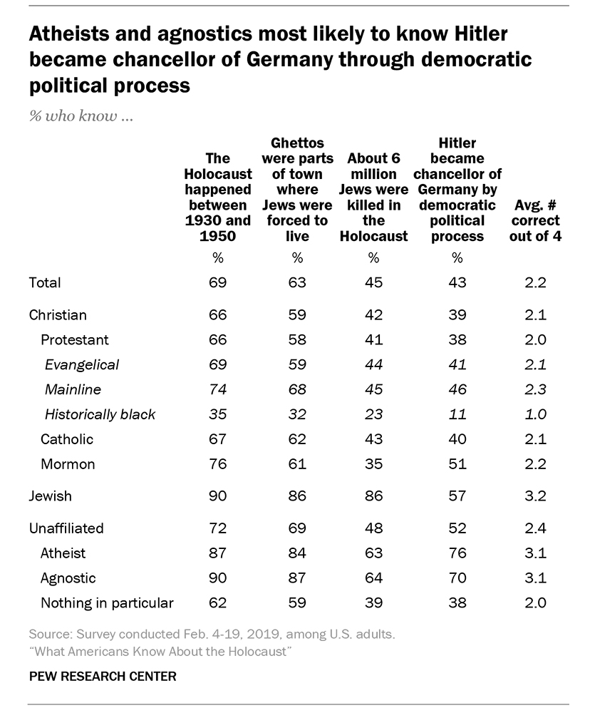 """Atheists and agnostics most likely to know Hitler became chancellor of Germany through democratic political process"""