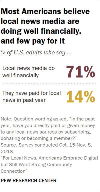Most Americans feel local news media are doing well financially