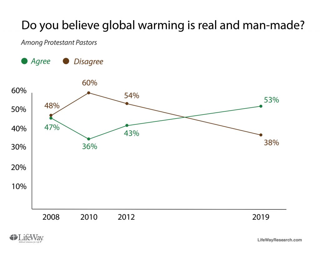 Do you believe global warming is real and man-made?